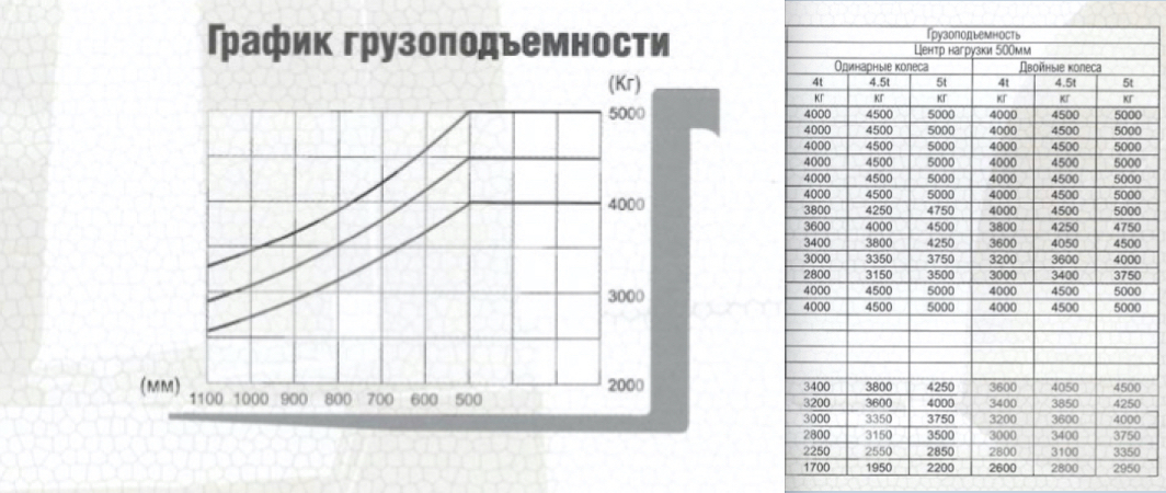 График потери грузоподъемности для автопогрузчика 5 тонн Hanghca